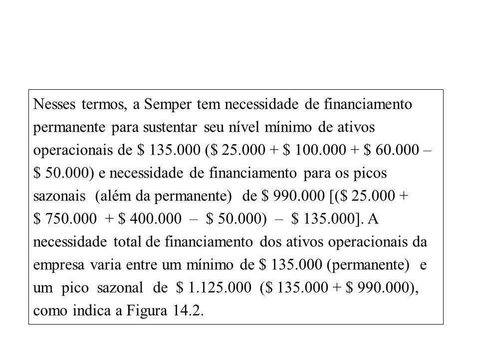 Nesses termos, a Semper tem necessidade de financiamento permanente para sustentar seu nível mínimo de ativos operacionais de $ 135.000 ($ 25.000 + $ 100.000 + $ 60.000 – $ 50.000) e necessidade de financiamento para os picos sazonais (além da permanente) de $ 990.000 [($ 25.000 + $ 750.000 + $ 400.000 – $ 50.000) – $ 135.000].